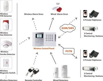 LGtron LGD8003 GSM Funk-Alarmanlage